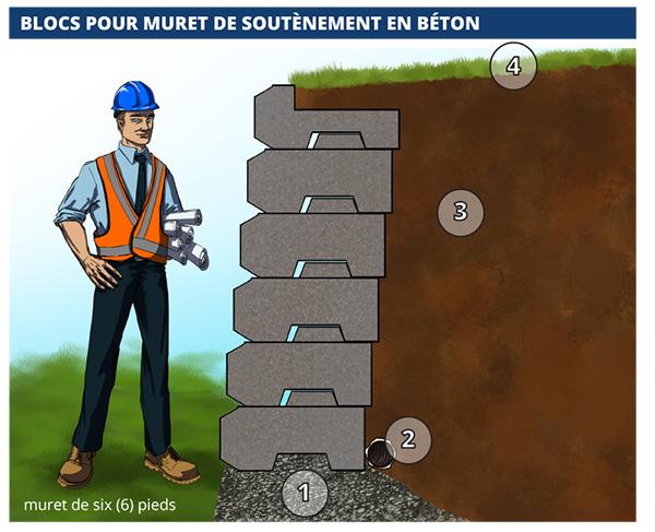 Voici nos blocs de b ton d coratifs b ton sur mesure - Faire un muret en beton ...