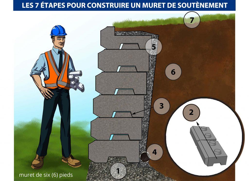 Construire un mur de soutènement en 7 étapes